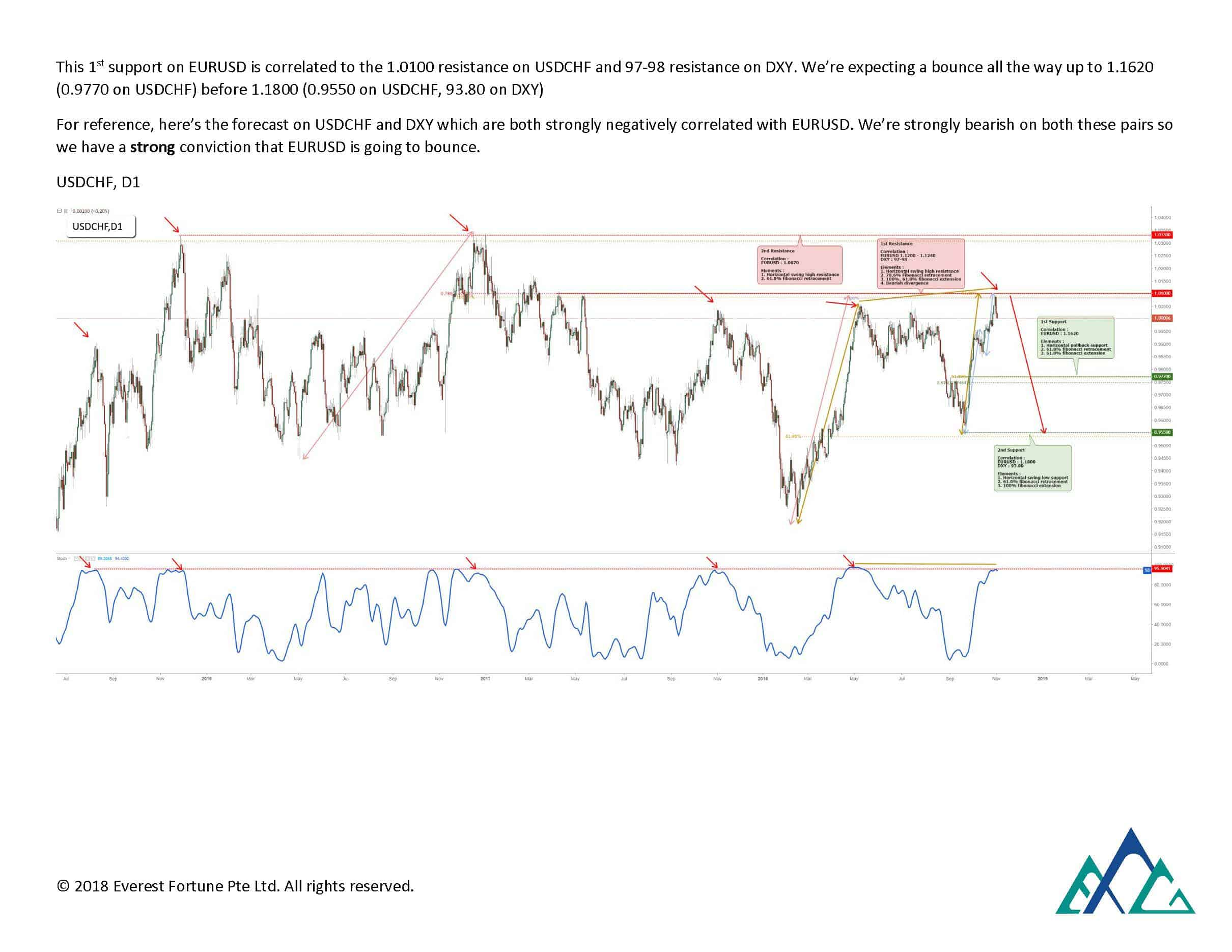 Monex Europe EURUSD Forecast December 2018 to June 2019_Page_2